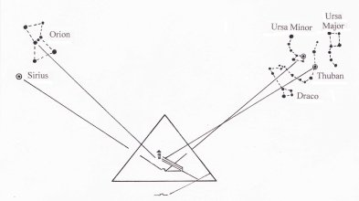 Air shafts of great pyramid oriented to stars, based on diagram of R. Bauval
